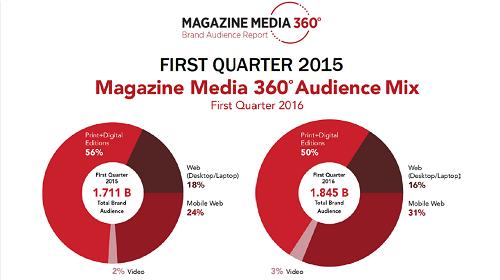 Magazine Media 360