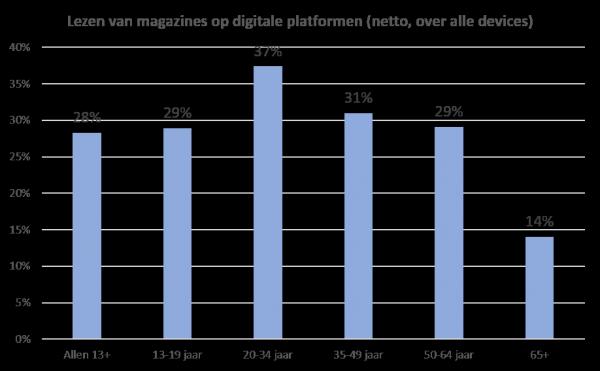 Grafiek MSS 2016 digitaal lezen magazines naar doelgroep