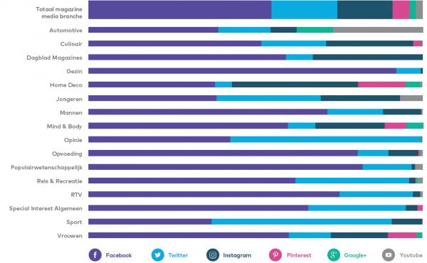 grafiek aandelen kanalen per categorie