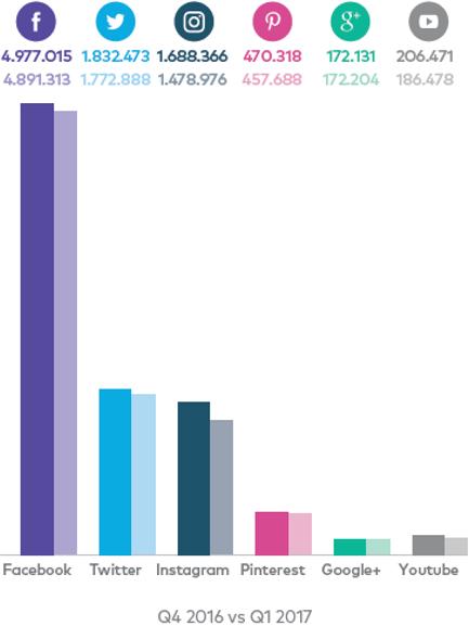 Grafiek social monitor likes en volgers
